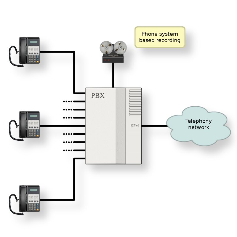 Diagram Of A Pbx System